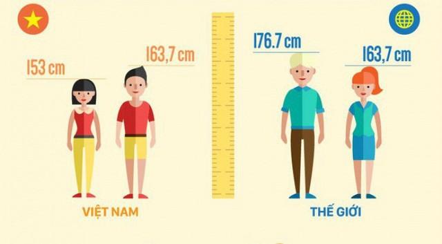 Những yếu tố, ảnh hưởng đến chiều cao